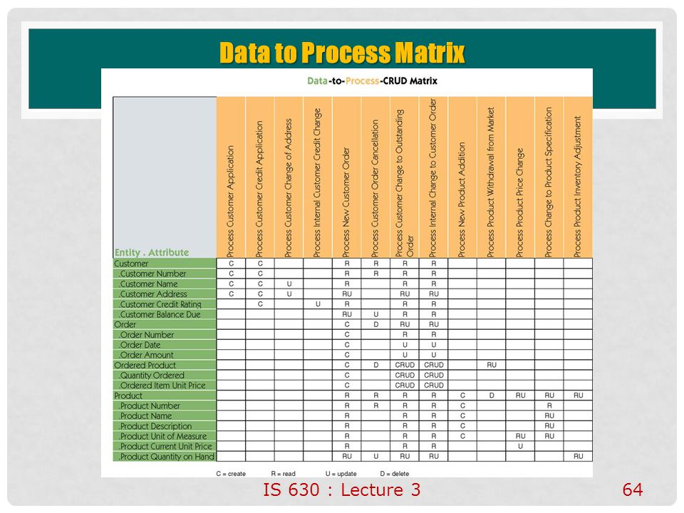 Data to Process Matrix No additional notes. IS 630 : Lecture 3
