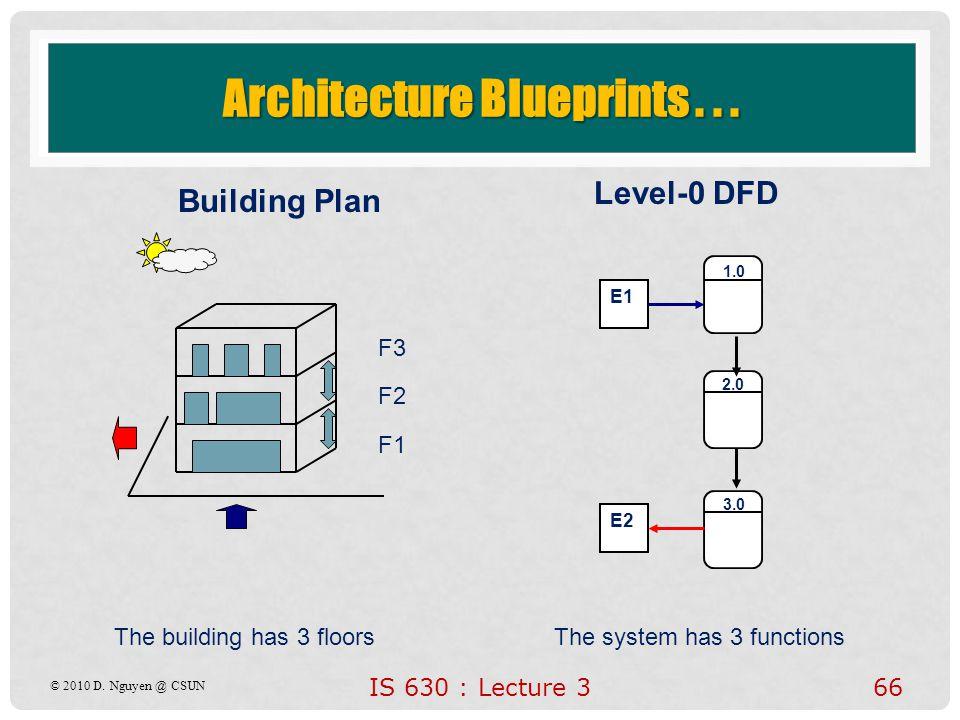 Architecture Blueprints . . .
