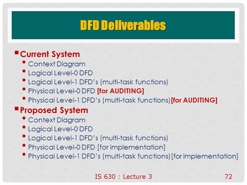 DFD Deliverables Current System Proposed System Context Diagram