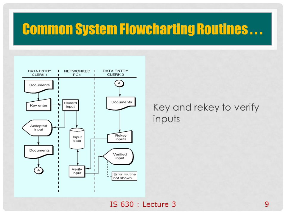 Common System Flowcharting Routines . . .