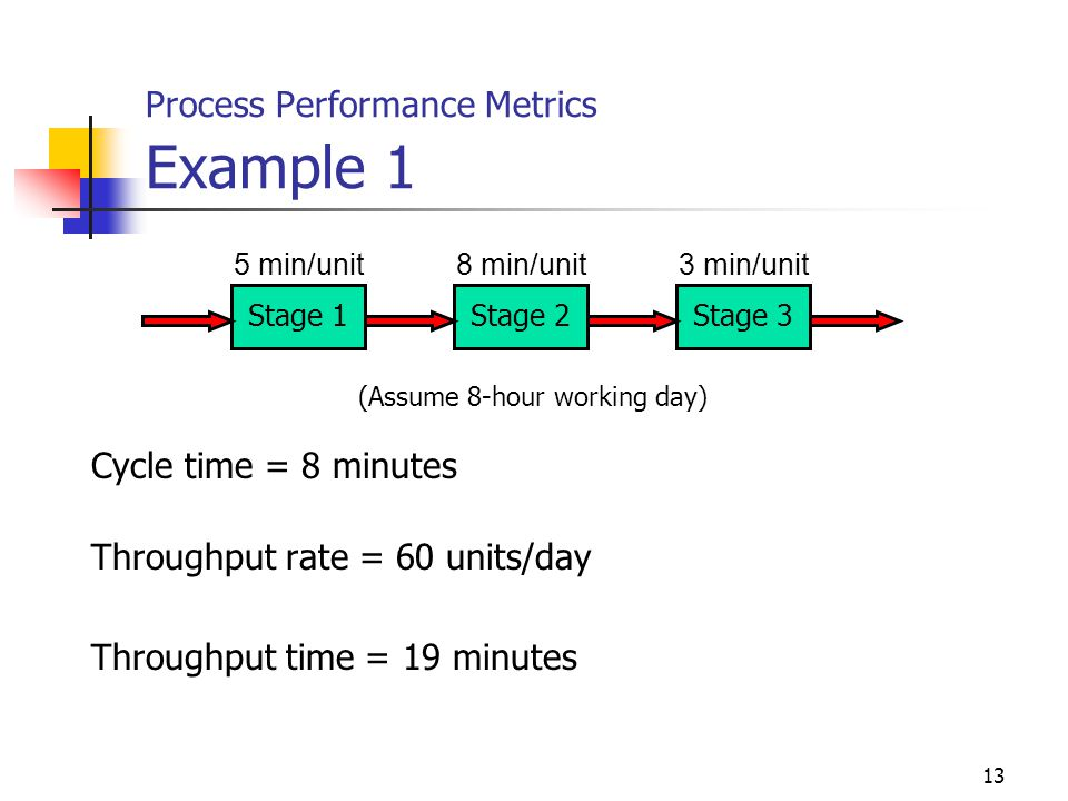 Process Performance Metrics Example 1