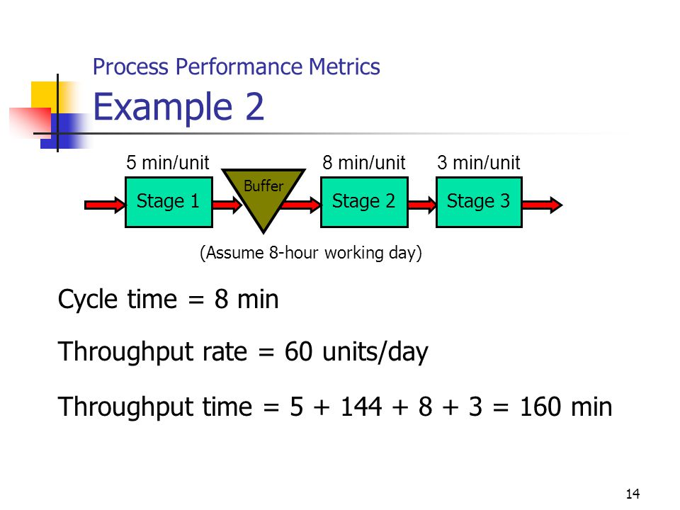 Process Performance Metrics Example 2