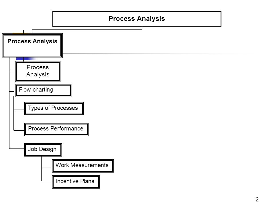 Process Analysis Process Analysis Process Analysis Flow charting