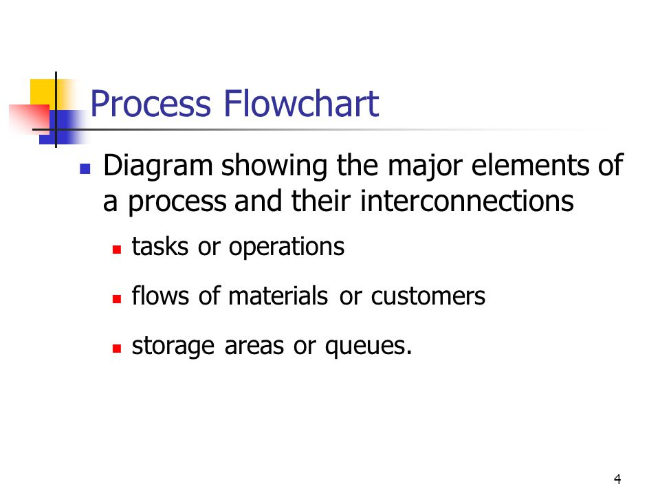 Process Flowchart Diagram showing the major elements of a process and their interconnections. tasks or operations.