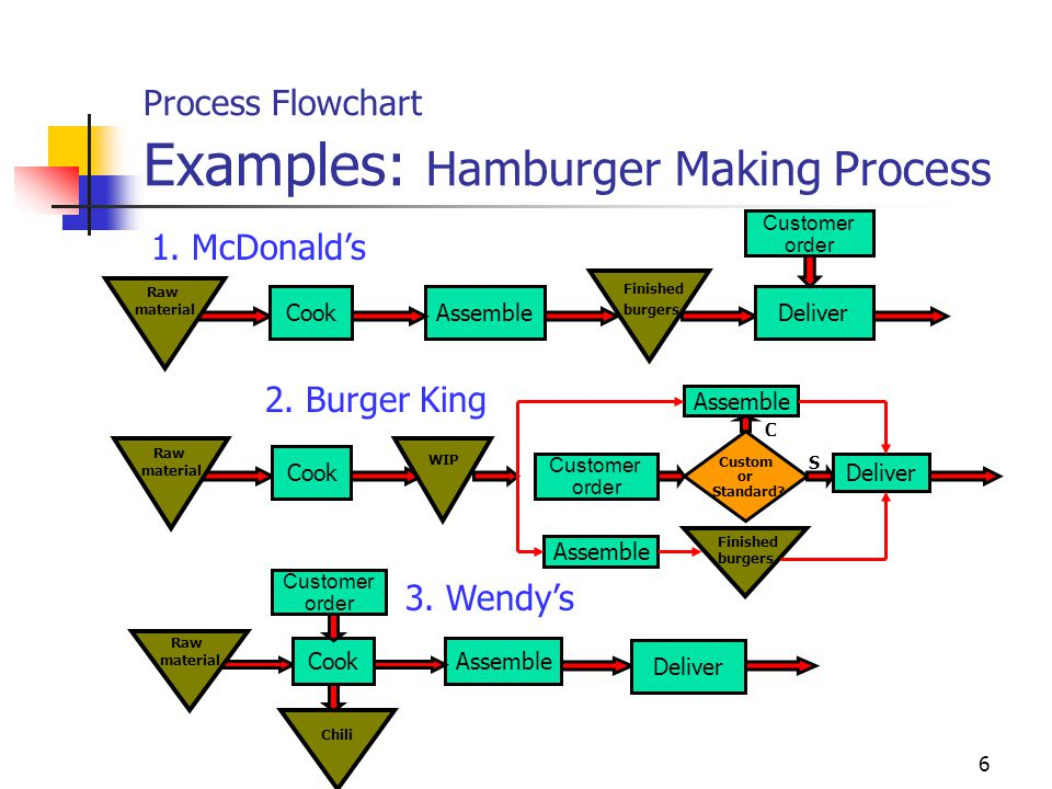 Process Flowchart Examples: Hamburger Making Process