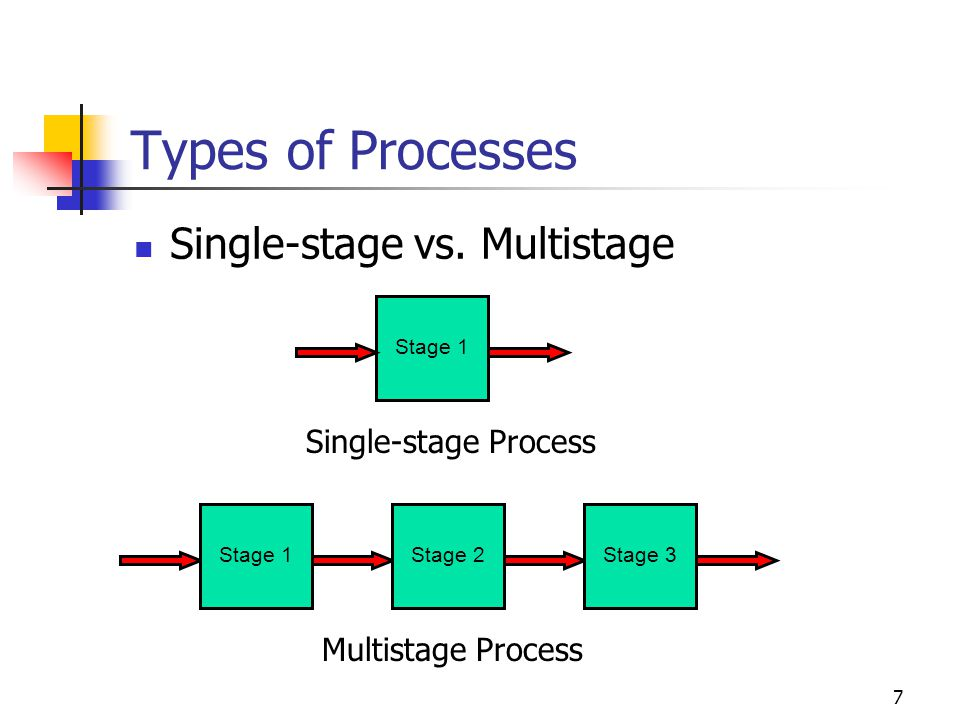 Types of Processes Single-stage vs. Multistage Single-stage Process