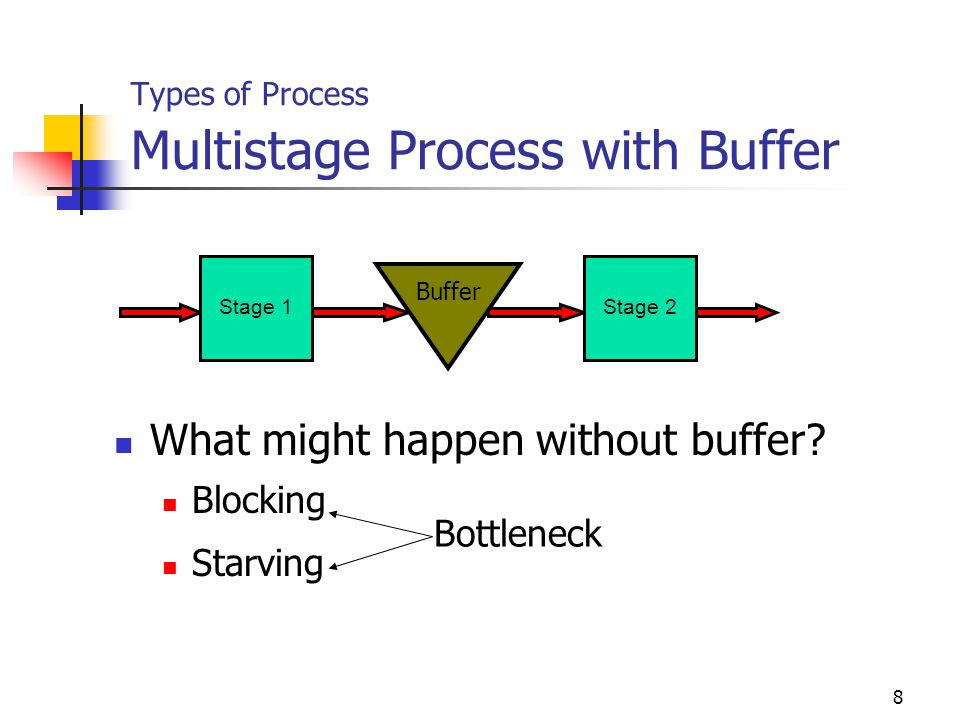 Types of Process Multistage Process with Buffer
