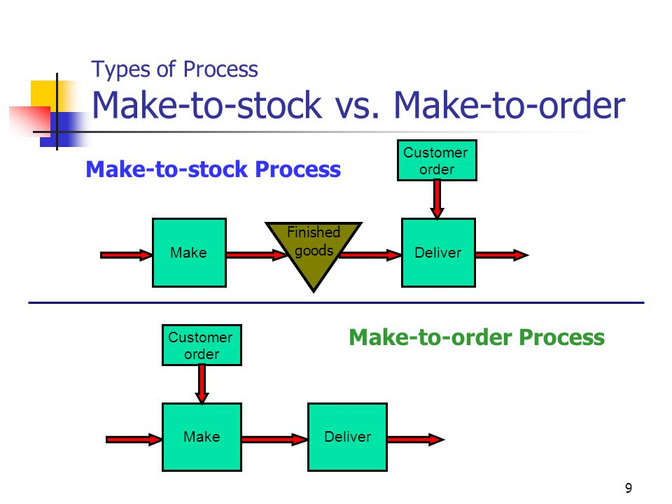 Types of Process Make-to-stock vs. Make-to-order