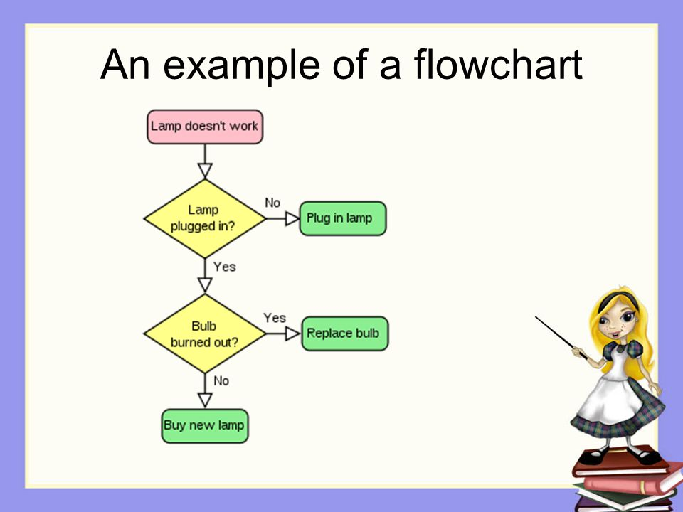 An example of a flowchart