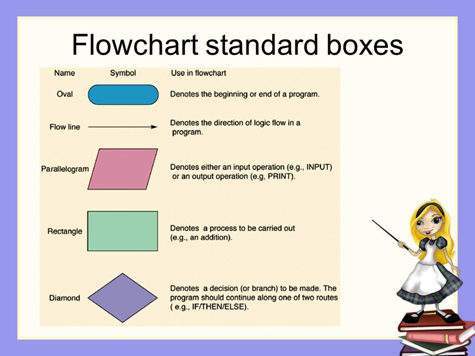 Flowchart standard boxes