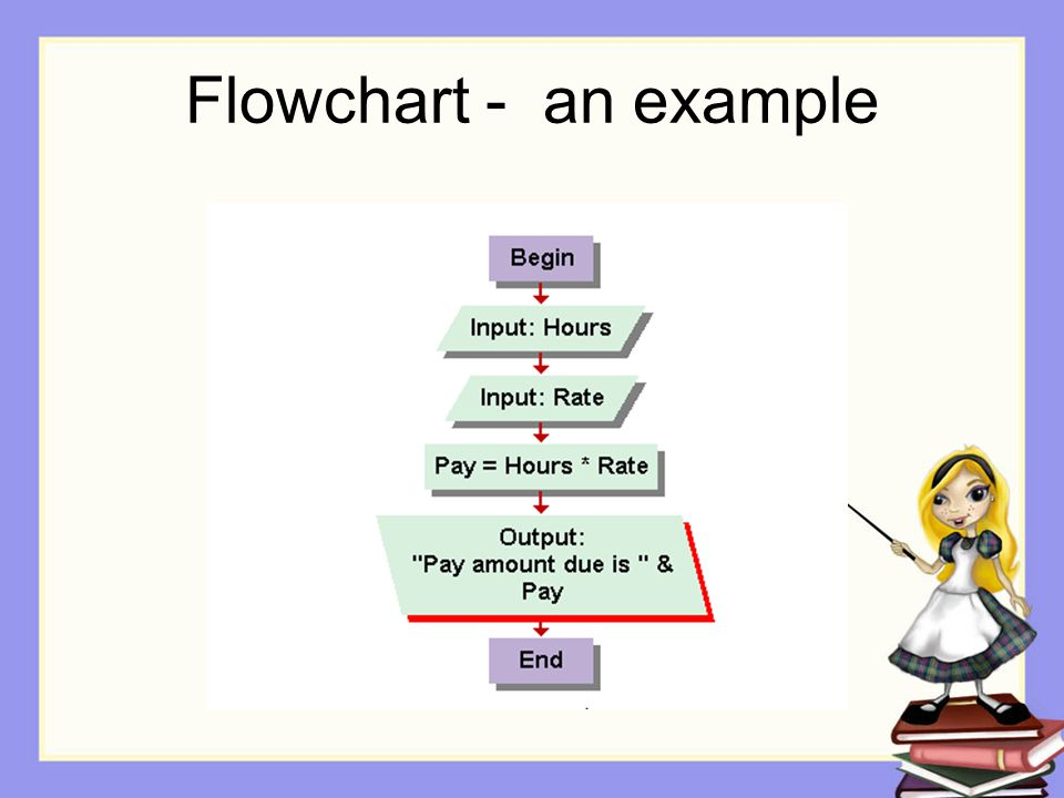 Flowchart - an example