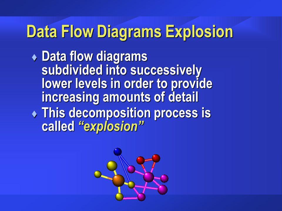 Data Flow Diagrams Explosion