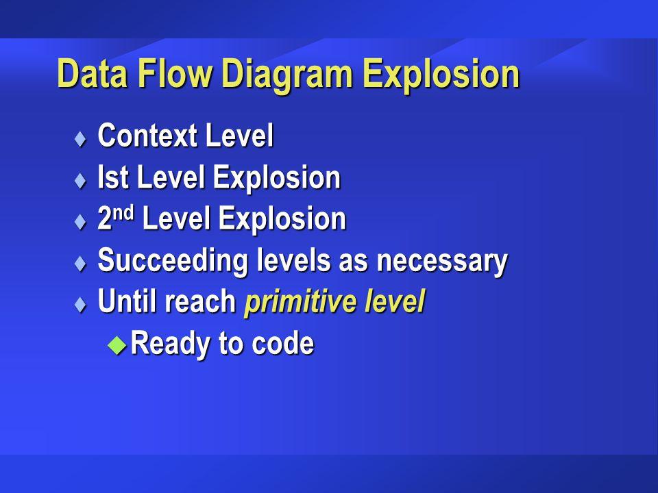 Data Flow Diagram Explosion