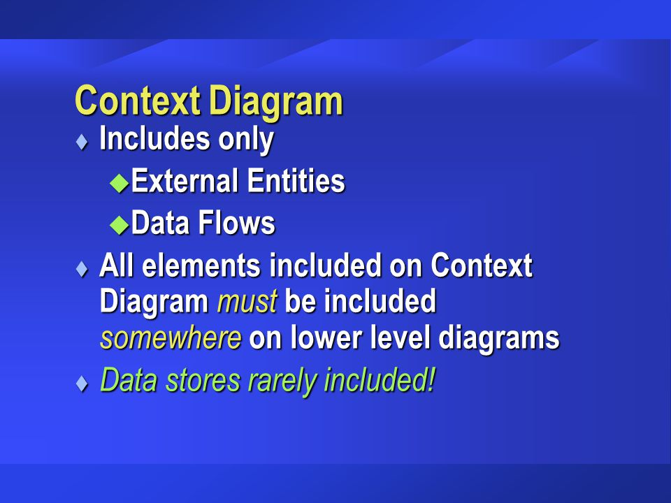 Context Diagram Includes only External Entities Data Flows