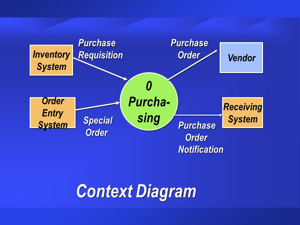 Context Diagram Purcha- sing Inventory System Purchase Requisition