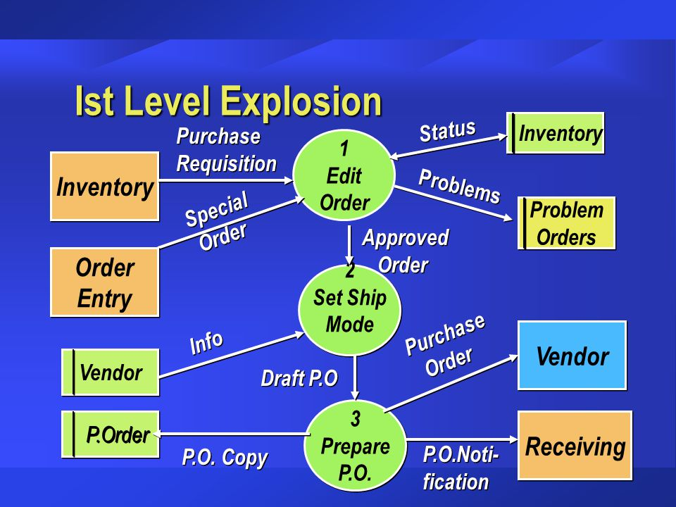 Ist Level Explosion Inventory Order Entry Vendor Receiving Status