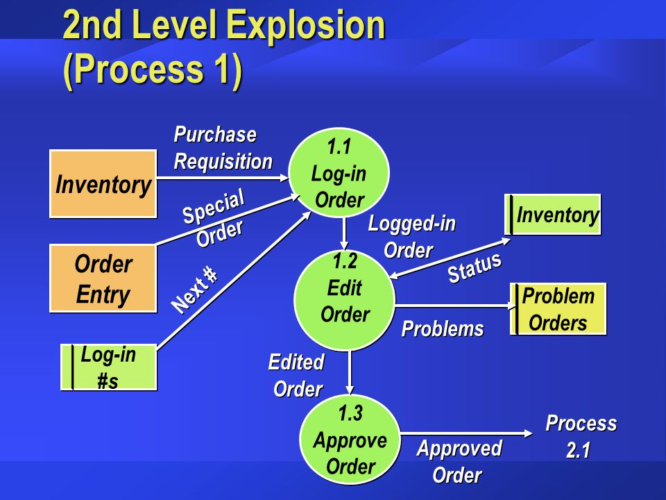 2nd Level Explosion (Process 1)