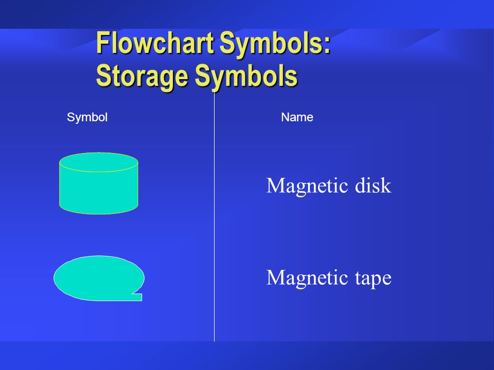 Flowchart Symbols: Storage Symbols