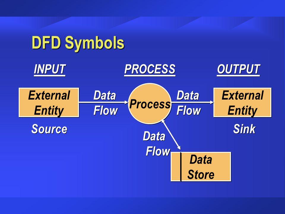 DFD Symbols INPUT PROCESS OUTPUT Process Data Flow Data Flow External