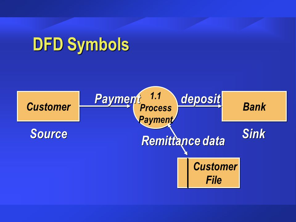 DFD Symbols Source Payment Sink deposit Remittance data Customer Bank