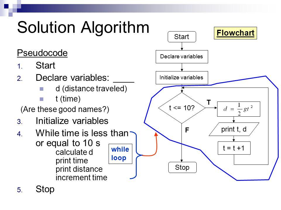 Solution Algorithm Pseudocode Start Declare variables: ____