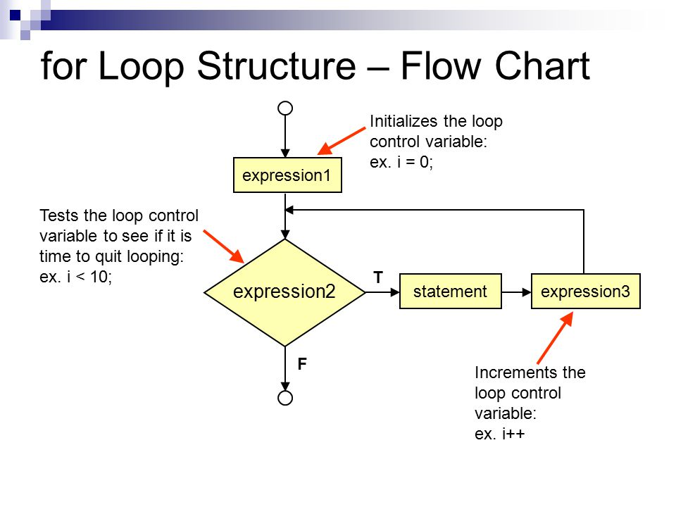 for Loop Structure – Flow Chart