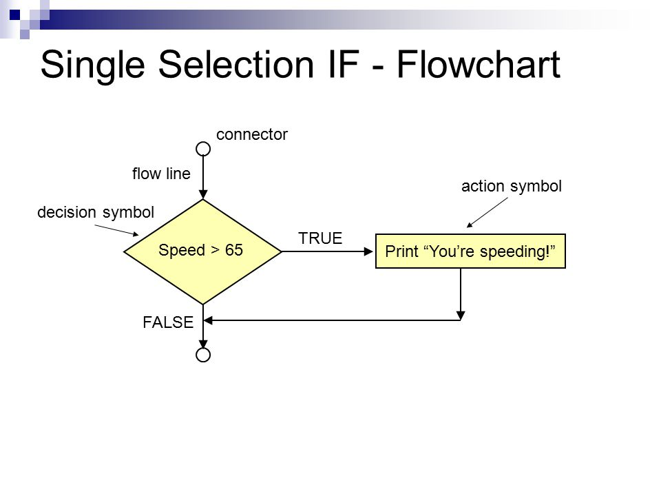 Single Selection IF - Flowchart