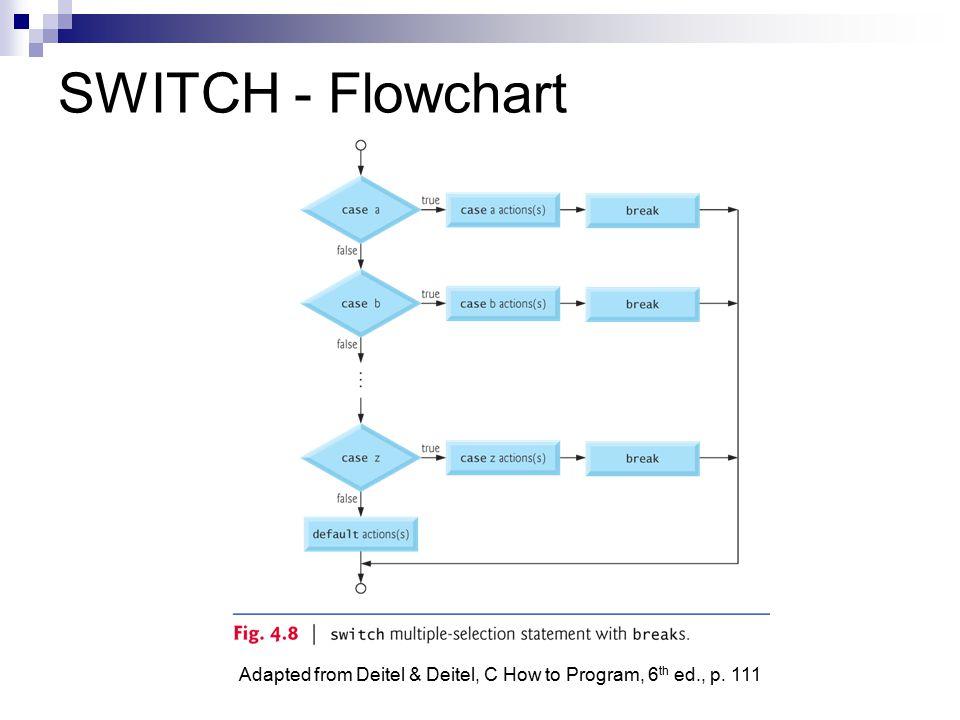 SWITCH - Flowchart Adapted from Deitel & Deitel, C How to Program, 6th ed., p. 111
