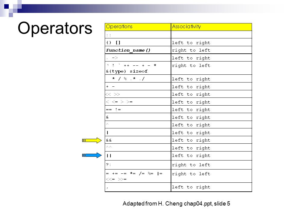 Operators Adapted from H. Cheng chap04.ppt, slide 5