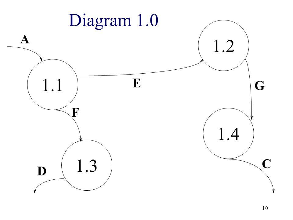 Diagram 1.0 1.2 A 1.1 E G F 1.4 1.3 C D