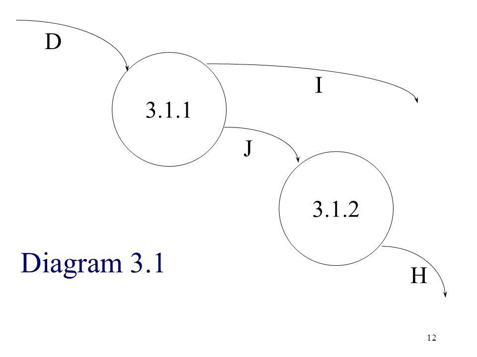 D 3.1.1 I J 3.1.2 Diagram 3.1 H