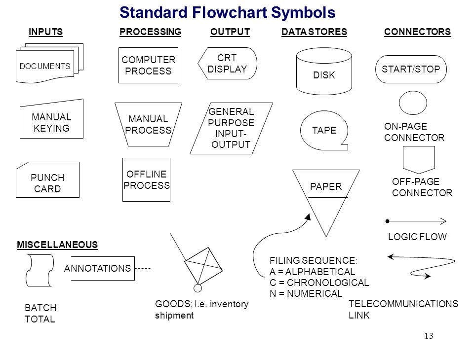 Basic flowchart symbols college paper academic service basic flowchart symbols explore various flowchart symbols and learn about what they represent ccuart Gallery