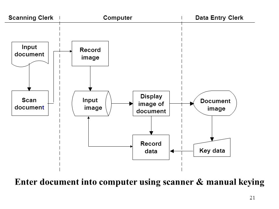 Enter document into computer using scanner & manual keying