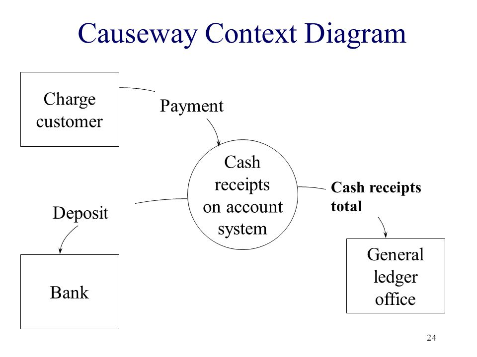 Causeway Context Diagram