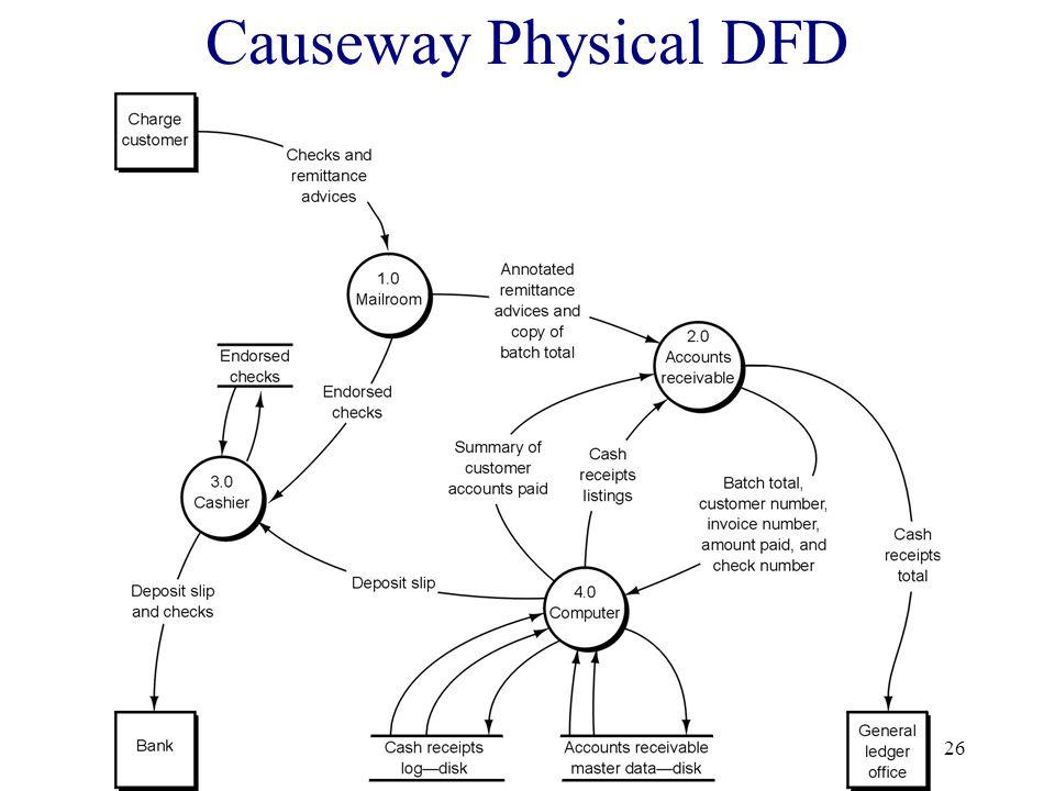Causeway Physical DFD