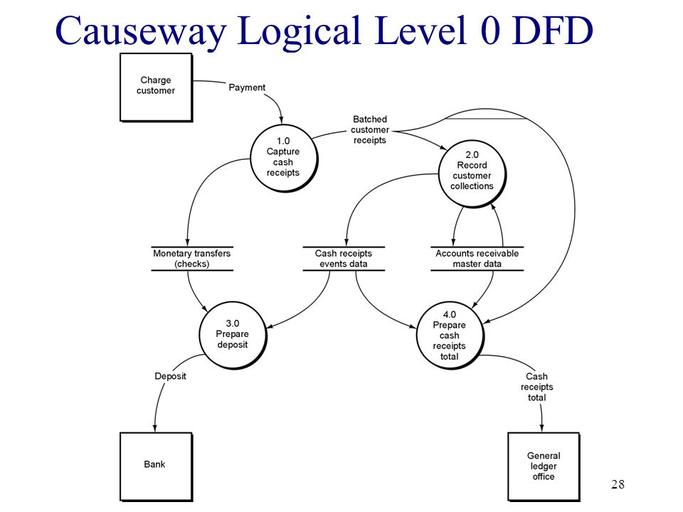 Causeway Logical Level 0 DFD