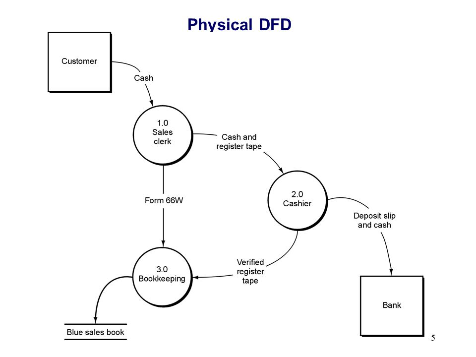 Physical DFD