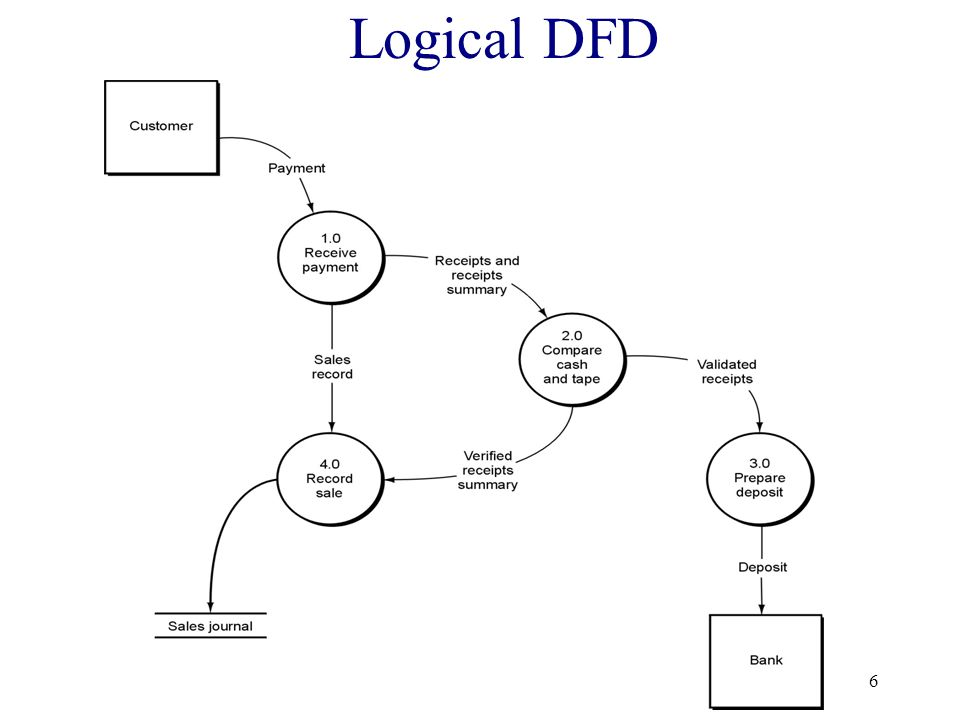 Logical DFD