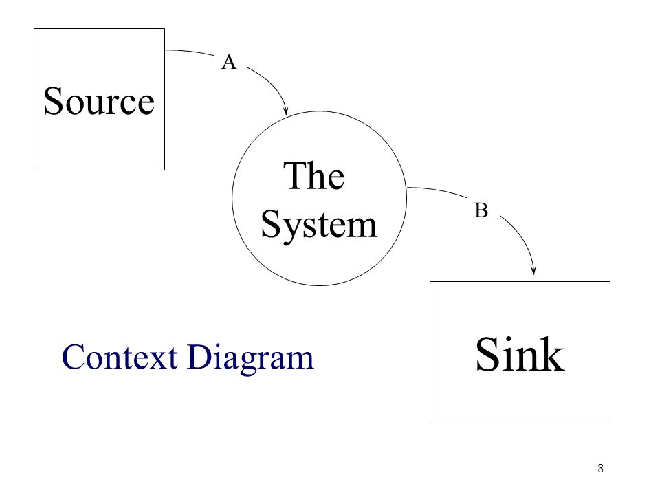 Source A The System B Sink Context Diagram