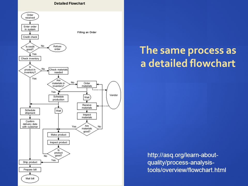 The same process as a detailed flowchart