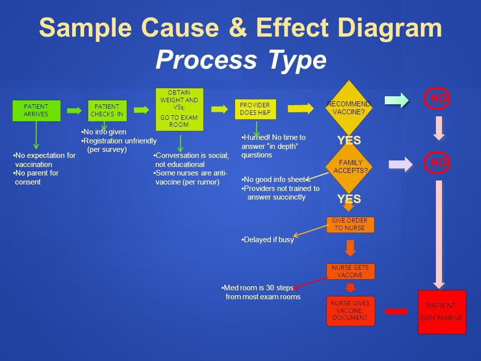 Sample Cause & Effect Diagram