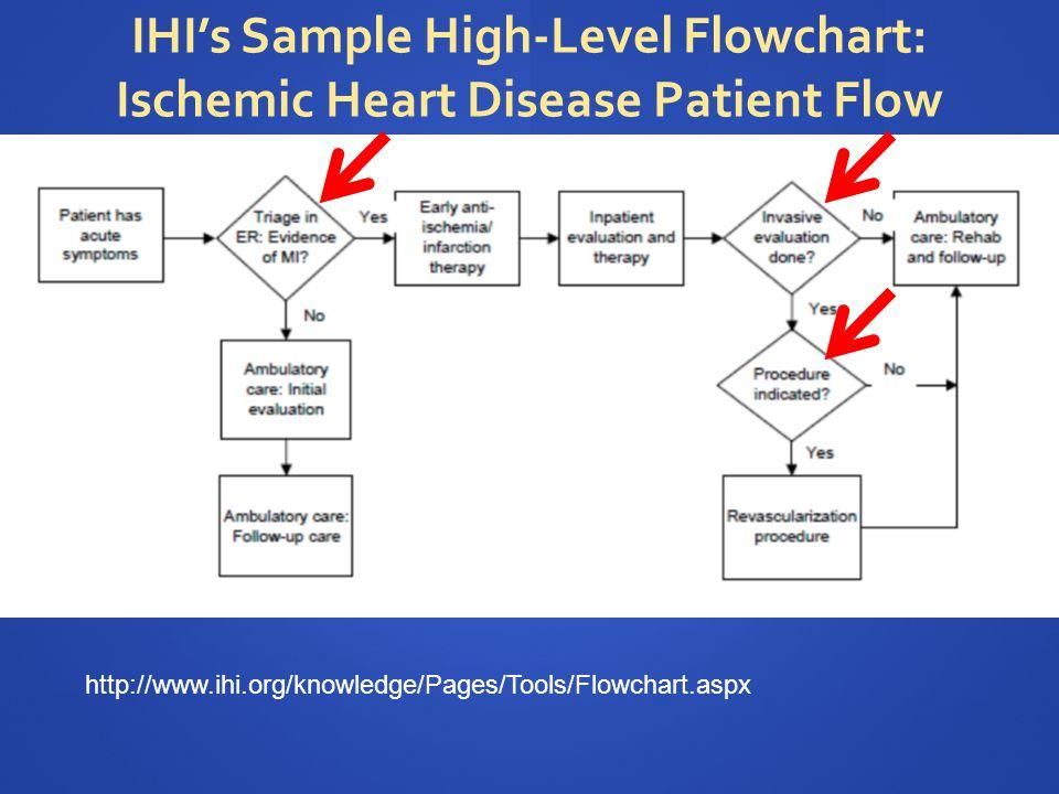 IHI's Sample High-Level Flowchart: Ischemic Heart Disease Patient Flow