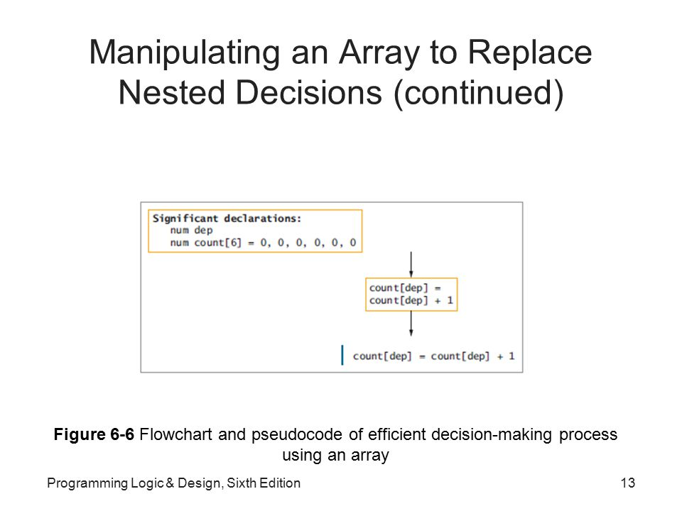 Manipulating an Array to Replace Nested Decisions (continued)