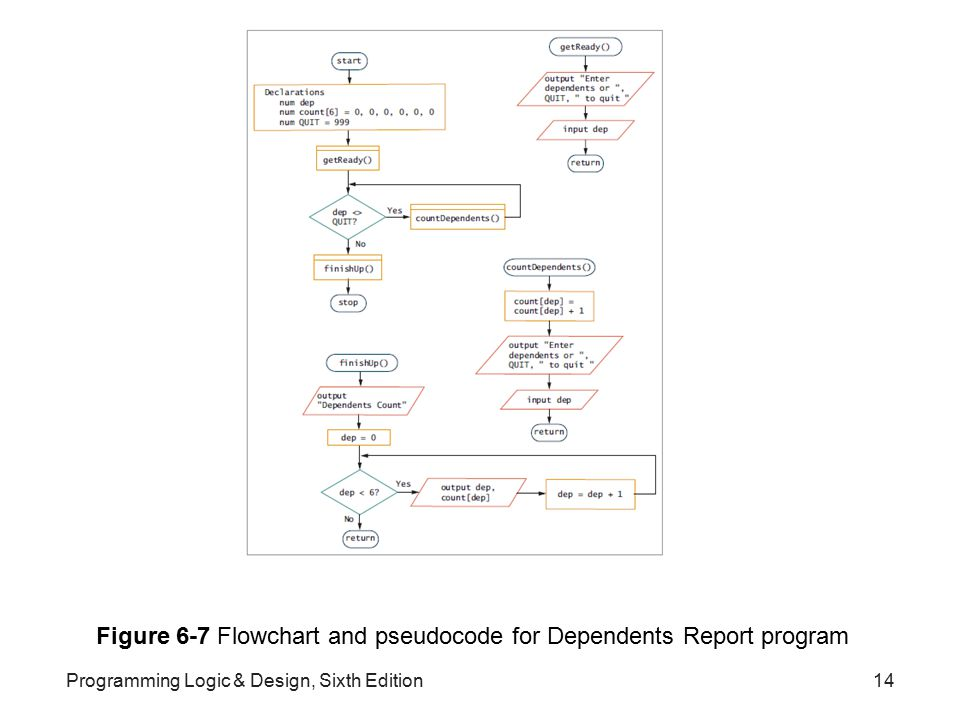 Figure 6-7 Flowchart and pseudocode for Dependents Report program