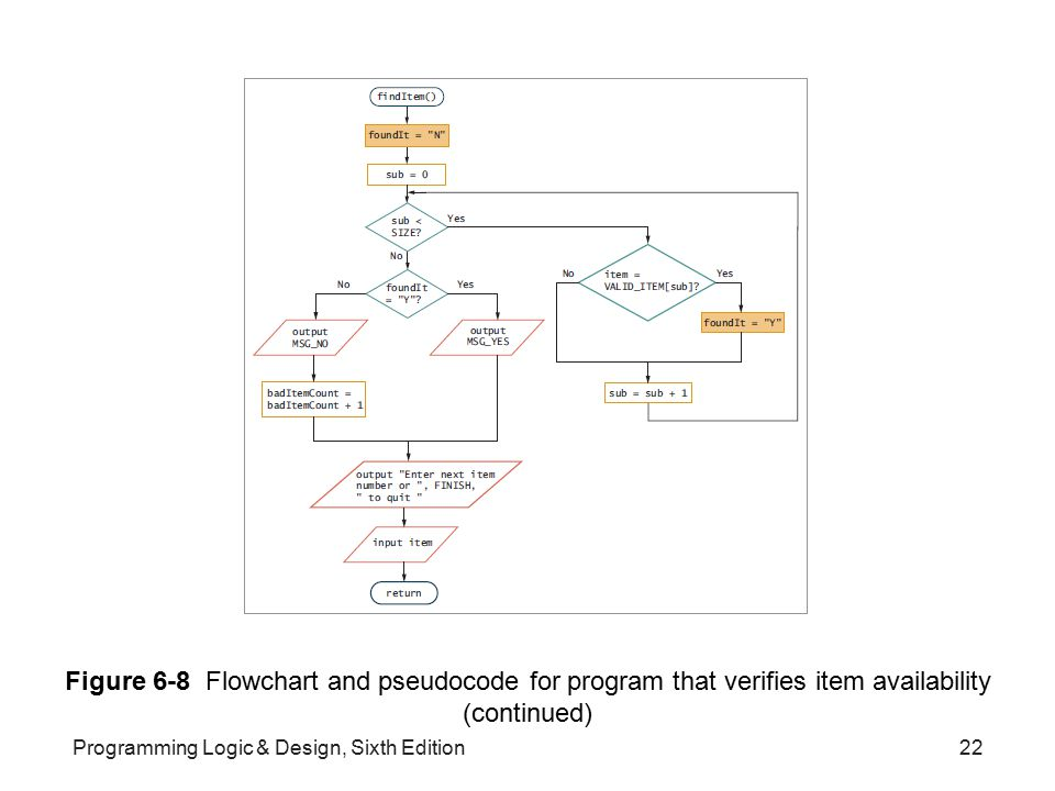 Figure 6-8 Flowchart and pseudocode for program that verifies item availability (continued)