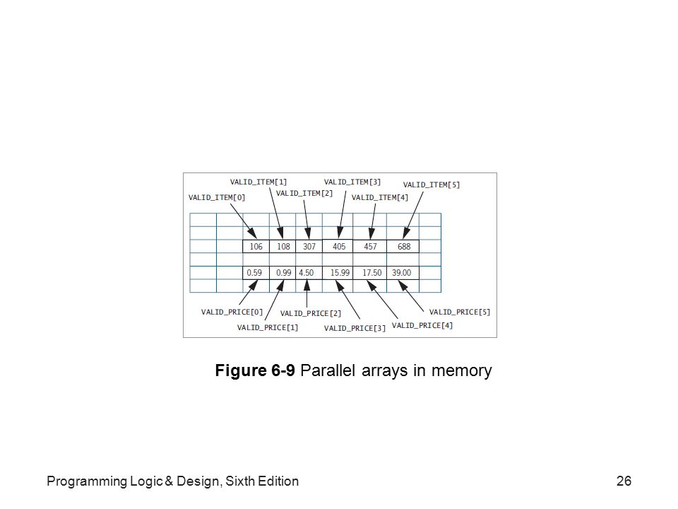 Figure 6-9 Parallel arrays in memory