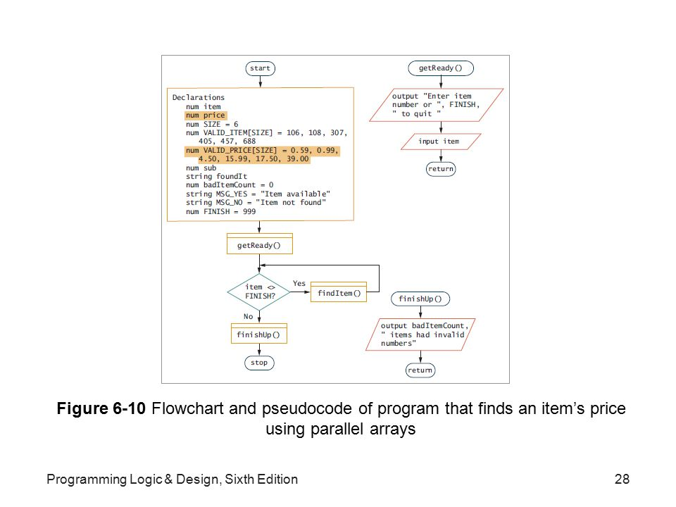 Figure 6-10 Flowchart and pseudocode of program that finds an item's price using parallel arrays