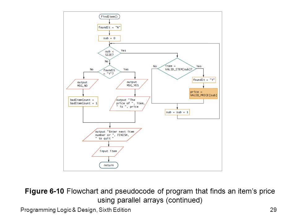 Figure 6-10 Flowchart and pseudocode of program that finds an item's price using parallel arrays (continued)