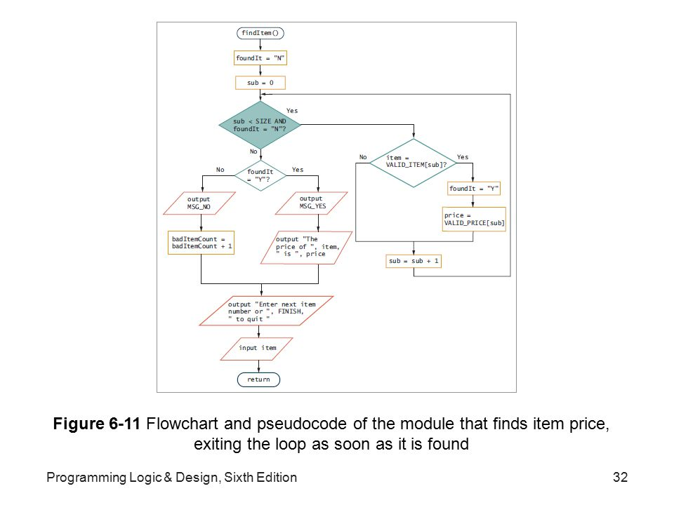 Figure 6-11 Flowchart and pseudocode of the module that finds item price, exiting the loop as soon as it is found
