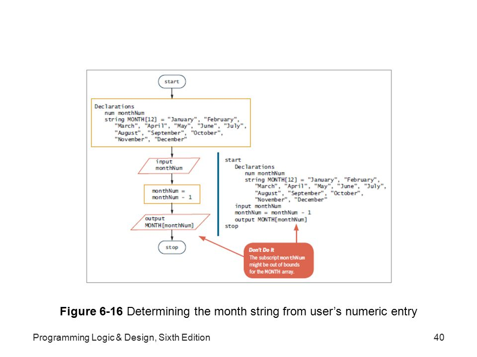 Figure 6-16 Determining the month string from user's numeric entry